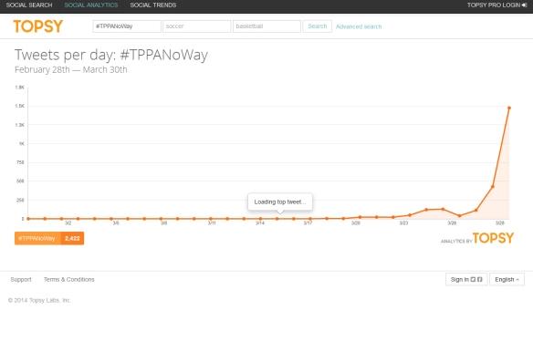 #TPPANoWay - Topsy Analytics